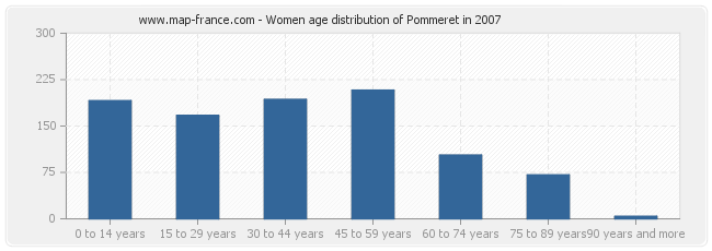 Women age distribution of Pommeret in 2007