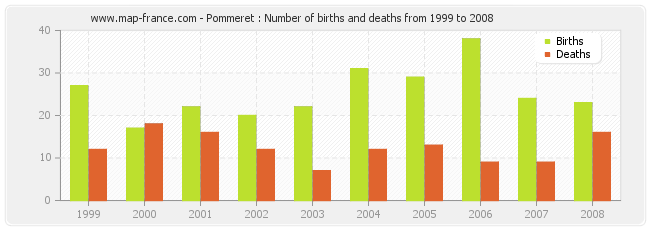 Pommeret : Number of births and deaths from 1999 to 2008