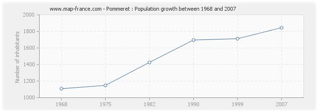 Population Pommeret