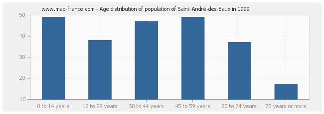 Age distribution of population of Saint-André-des-Eaux in 1999