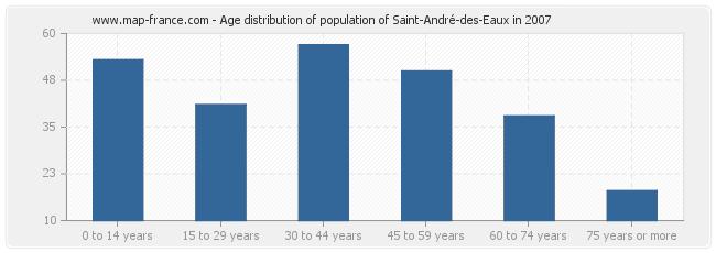 Age distribution of population of Saint-André-des-Eaux in 2007