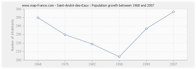 Population Saint-André-des-Eaux
