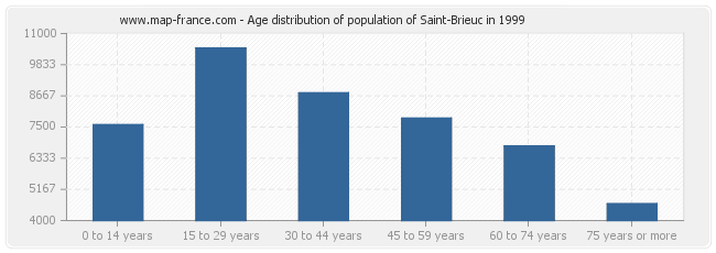 Age distribution of population of Saint-Brieuc in 1999