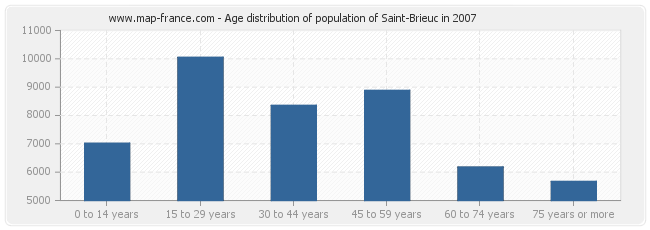 Age distribution of population of Saint-Brieuc in 2007