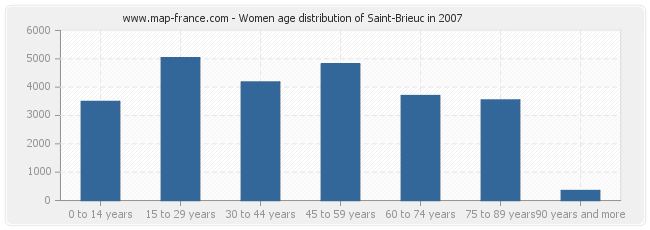 Women age distribution of Saint-Brieuc in 2007