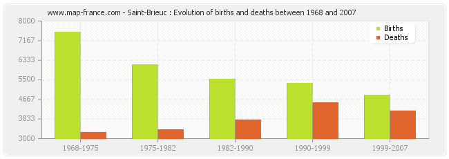 Saint-Brieuc : Evolution of births and deaths between 1968 and 2007