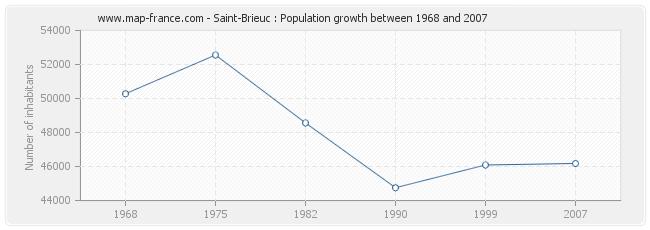 Population Saint-Brieuc