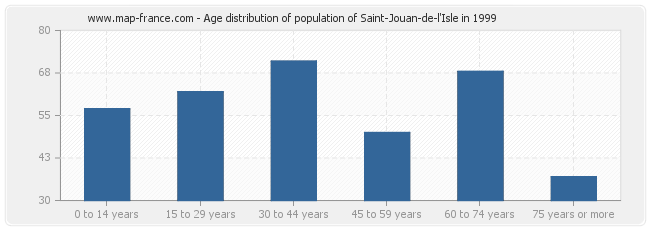 Age distribution of population of Saint-Jouan-de-l'Isle in 1999