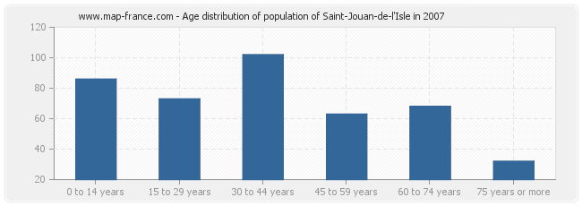 Age distribution of population of Saint-Jouan-de-l'Isle in 2007