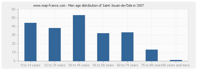 Men age distribution of Saint-Jouan-de-l'Isle in 2007
