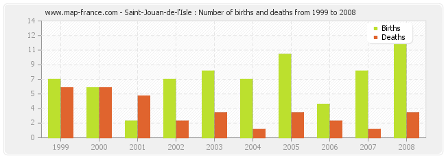 Saint-Jouan-de-l'Isle : Number of births and deaths from 1999 to 2008