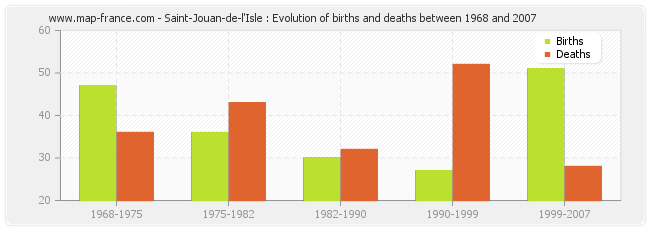 Saint-Jouan-de-l'Isle : Evolution of births and deaths between 1968 and 2007