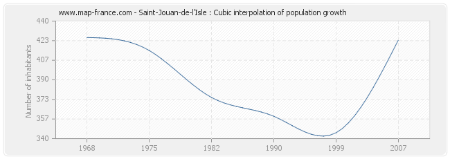 Saint-Jouan-de-l'Isle : Cubic interpolation of population growth