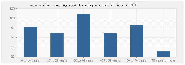 Age distribution of population of Saint-Judoce in 1999