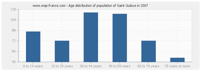Age distribution of population of Saint-Judoce in 2007