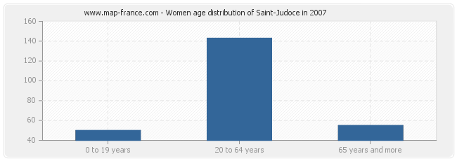Women age distribution of Saint-Judoce in 2007