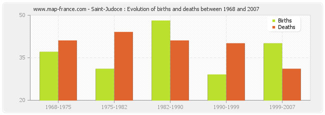 Saint-Judoce : Evolution of births and deaths between 1968 and 2007