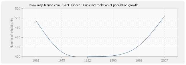 Saint-Judoce : Cubic interpolation of population growth