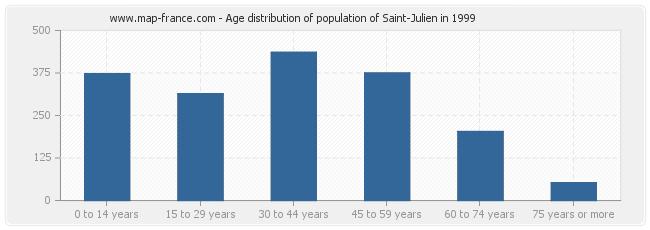 Age distribution of population of Saint-Julien in 1999
