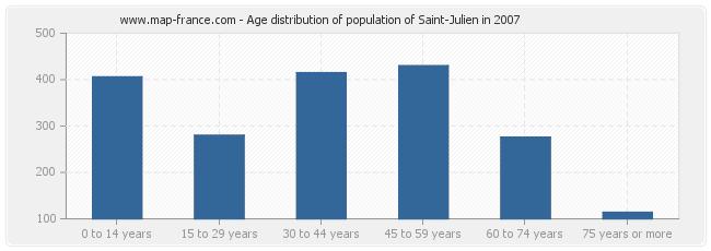 Age distribution of population of Saint-Julien in 2007