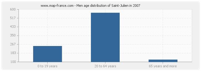 Men age distribution of Saint-Julien in 2007