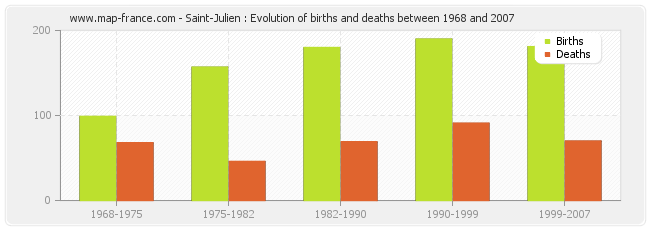 Saint-Julien : Evolution of births and deaths between 1968 and 2007