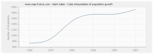 Saint-Julien : Cubic interpolation of population growth