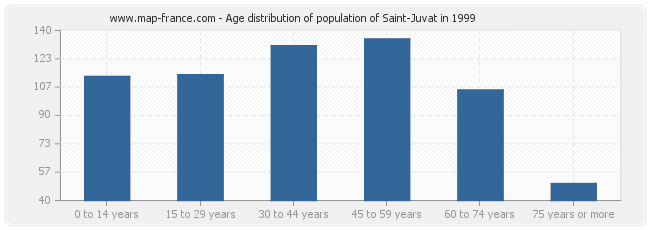 Age distribution of population of Saint-Juvat in 1999