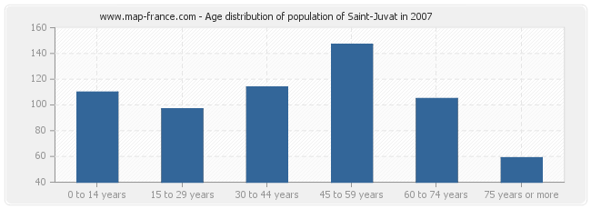Age distribution of population of Saint-Juvat in 2007