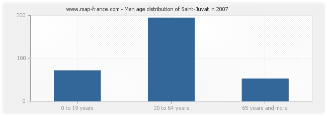 Men age distribution of Saint-Juvat in 2007