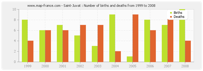 Saint-Juvat : Number of births and deaths from 1999 to 2008