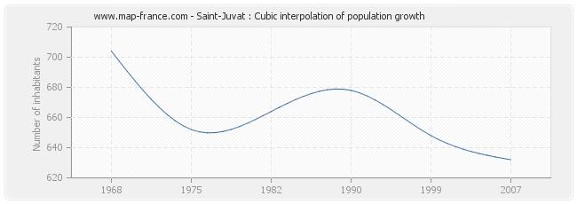 Saint-Juvat : Cubic interpolation of population growth