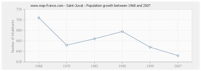 Population Saint-Juvat