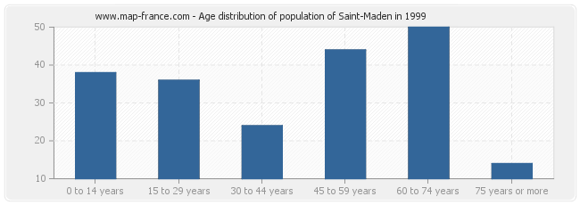 Age distribution of population of Saint-Maden in 1999