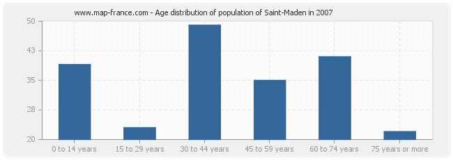 Age distribution of population of Saint-Maden in 2007