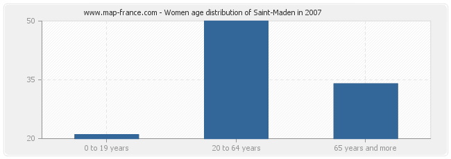 Women age distribution of Saint-Maden in 2007