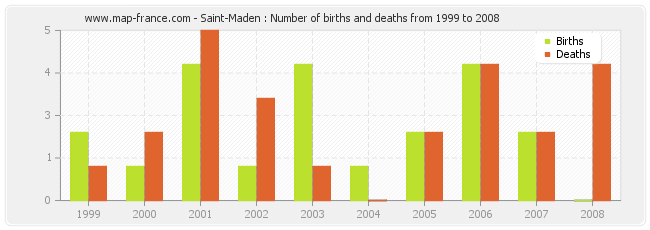 Saint-Maden : Number of births and deaths from 1999 to 2008