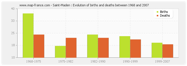 Saint-Maden : Evolution of births and deaths between 1968 and 2007