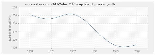 Saint-Maden : Cubic interpolation of population growth