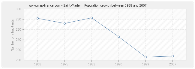 Population Saint-Maden