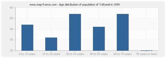 Age distribution of population of Tréfumel in 1999