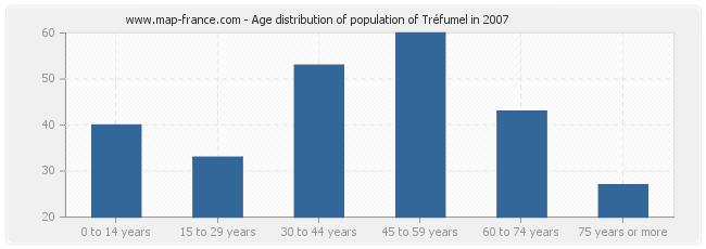 Age distribution of population of Tréfumel in 2007