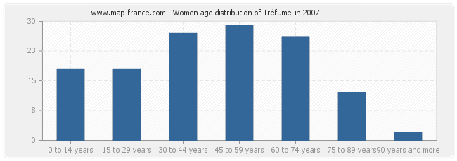 Women age distribution of Tréfumel in 2007
