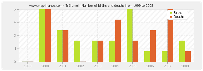 Tréfumel : Number of births and deaths from 1999 to 2008