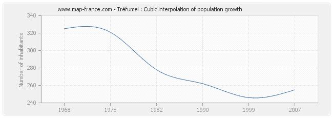 Tréfumel : Cubic interpolation of population growth