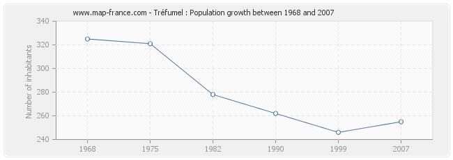Population Tréfumel