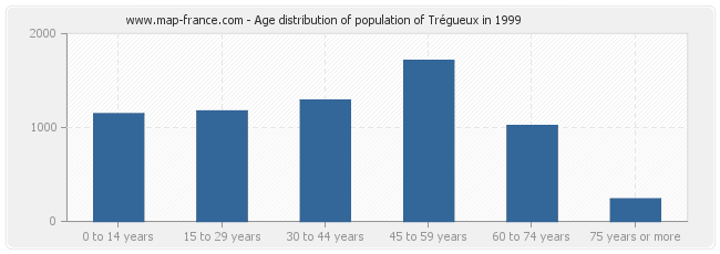Age distribution of population of Trégueux in 1999