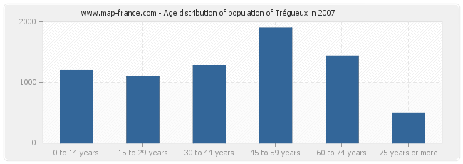 Age distribution of population of Trégueux in 2007
