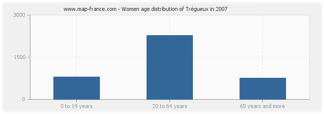 Women age distribution of Trégueux in 2007