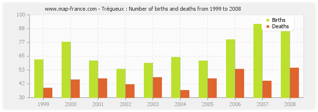 Trégueux : Number of births and deaths from 1999 to 2008